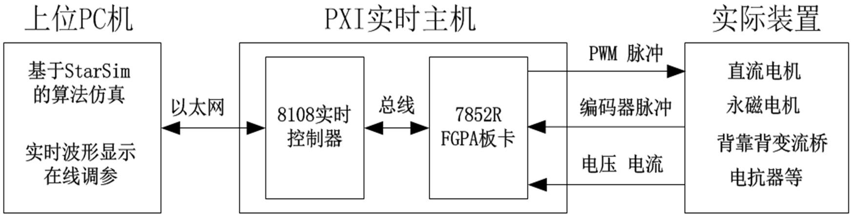 在利用LabVIEW+StarSim验证好永磁直驱风机的控制算法后,就可以将算法下载到PXI中实时运行。下图是PXI控制器将系统控制起来后,某次实验时的电机Iq变化曲线,以及系统在80秒(475RPM)和270秒(660RPM)时的定子电流细节波形图,可以看到电流波形的幅值和对应时刻的Iq数值基本相同,验证了控制系统将电机定子电流全部定向于q轴上(Id=0)的控制目标,实现同样幅值电流时最大电磁转矩运行。