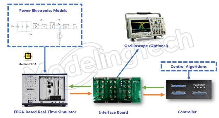 Power electronics simulation lab | Laboratory construction