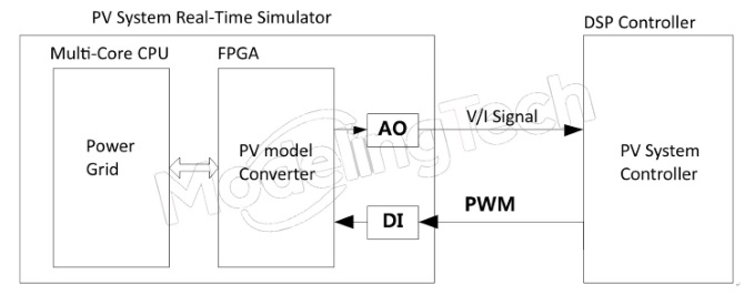 PV System | Real- Time simulation solution | Controller test | grid